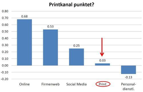 Printkanal_punktet