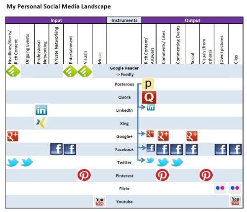 Social_media_landscape