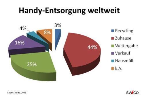 Handy-recycling_weltweit